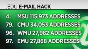 Email accounts stolen